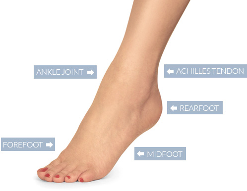 Treatments foot and ankle surgery Basel